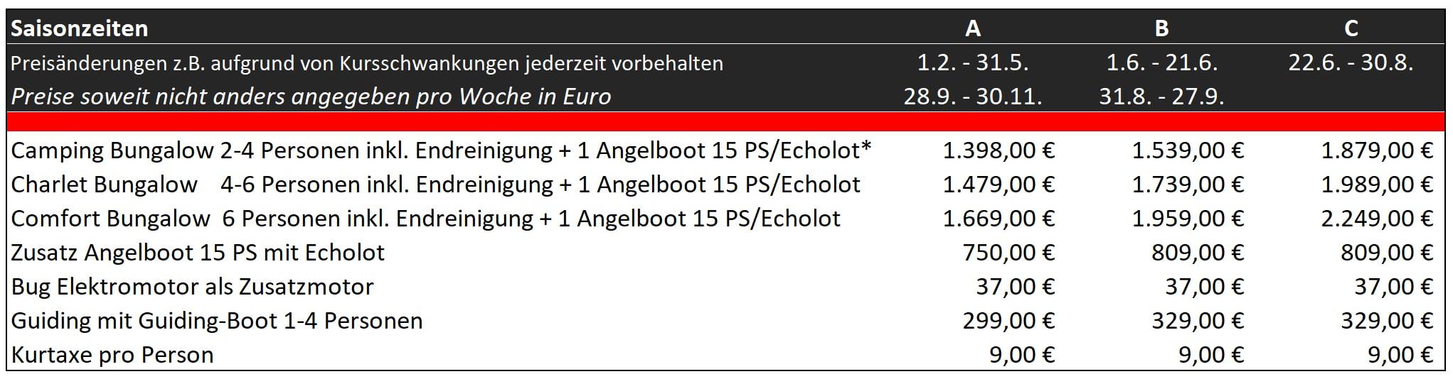 angelreisen holland,angelurlaub holland,angelboote holland,angeln holland,angelreisen niederlande,angelurlaub niederlande,hecht angeln,zander angeln